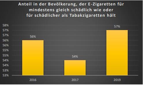 57% der Rauchen halten E-Zigaretten genauso schädlich wie Zigaretten