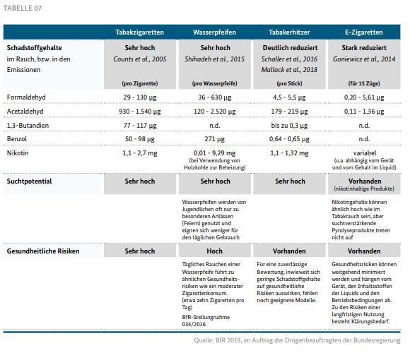 Drogen und Suchtbericht Tabelle 07